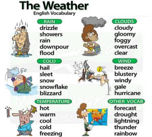 từ vựng theo chủ đề weather