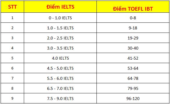 Quy đổi điểm IELTS sang điểm TOEFL